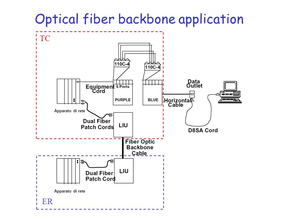 Optical fiber backbone application