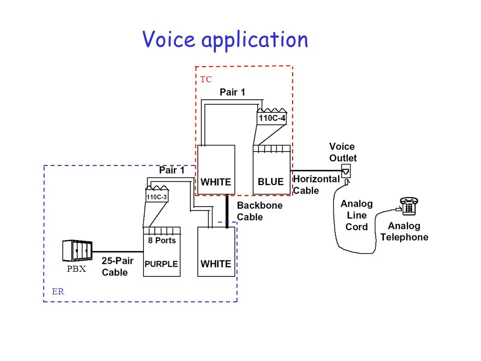 Voice application TC PBX ER