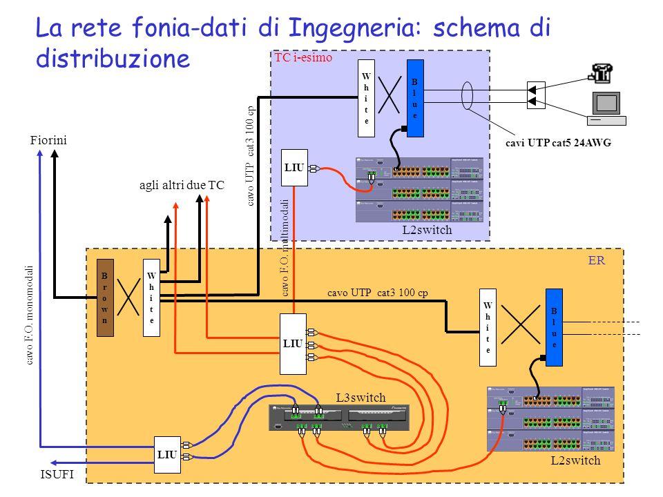 Schema Cablaggio Strutturato : Il cablaggio strutturato ppt video online scaricare