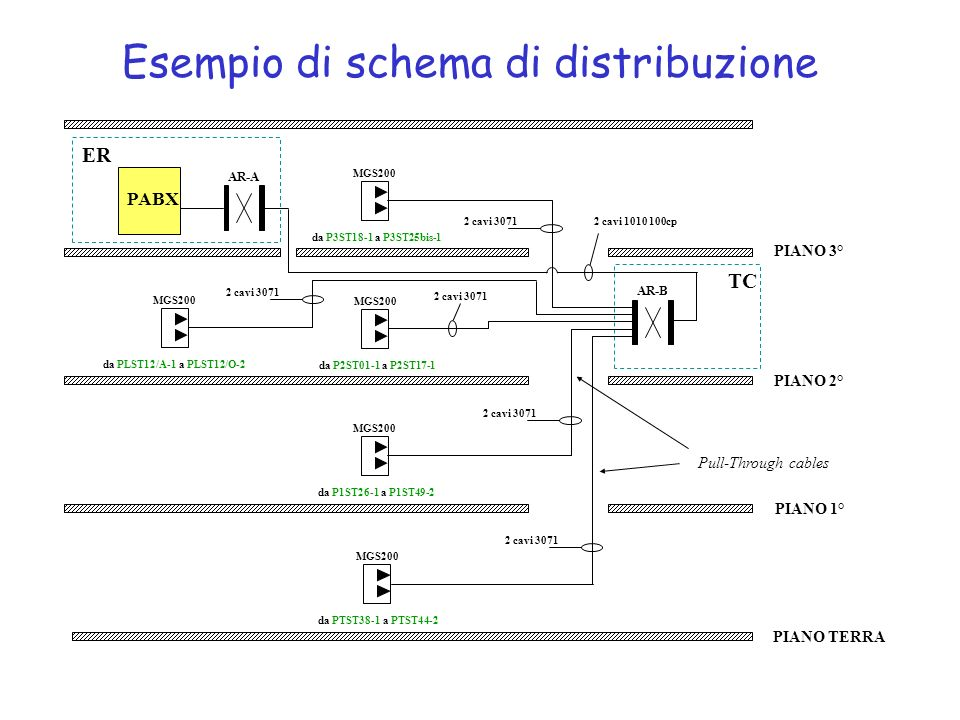 Schema Di Cablaggio Strutturato : Il cablaggio strutturato ppt video online scaricare