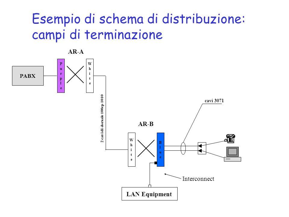 Schema A Blocchi Cablaggio Strutturato : Il cablaggio strutturato ppt video online scaricare
