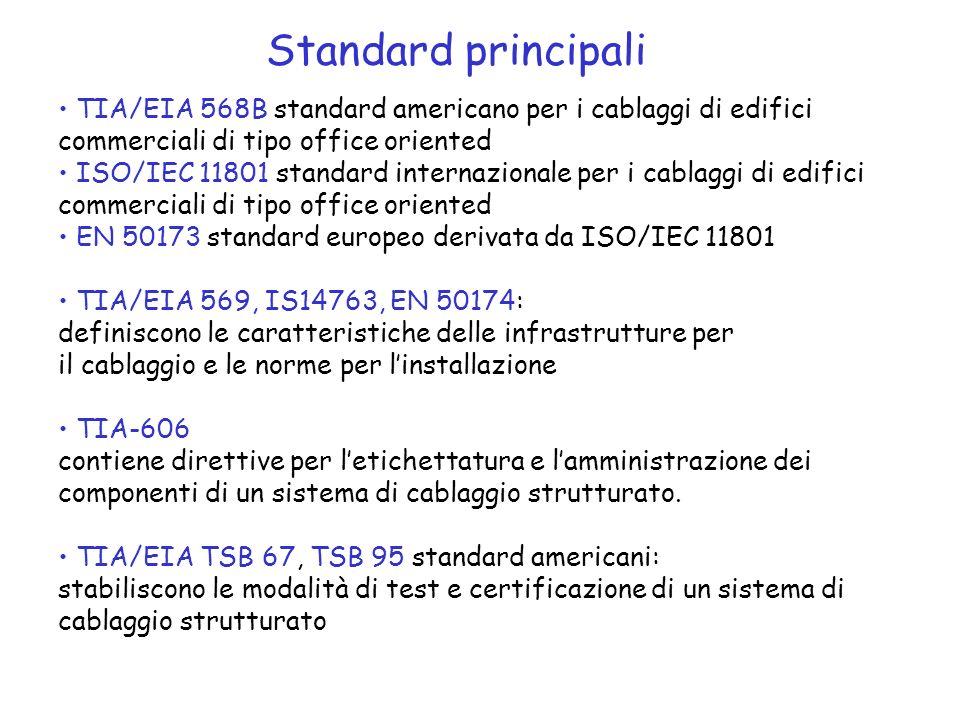 Standard principali TIA/EIA 568B standard americano per i cablaggi di edifici. commerciali di tipo office oriented.