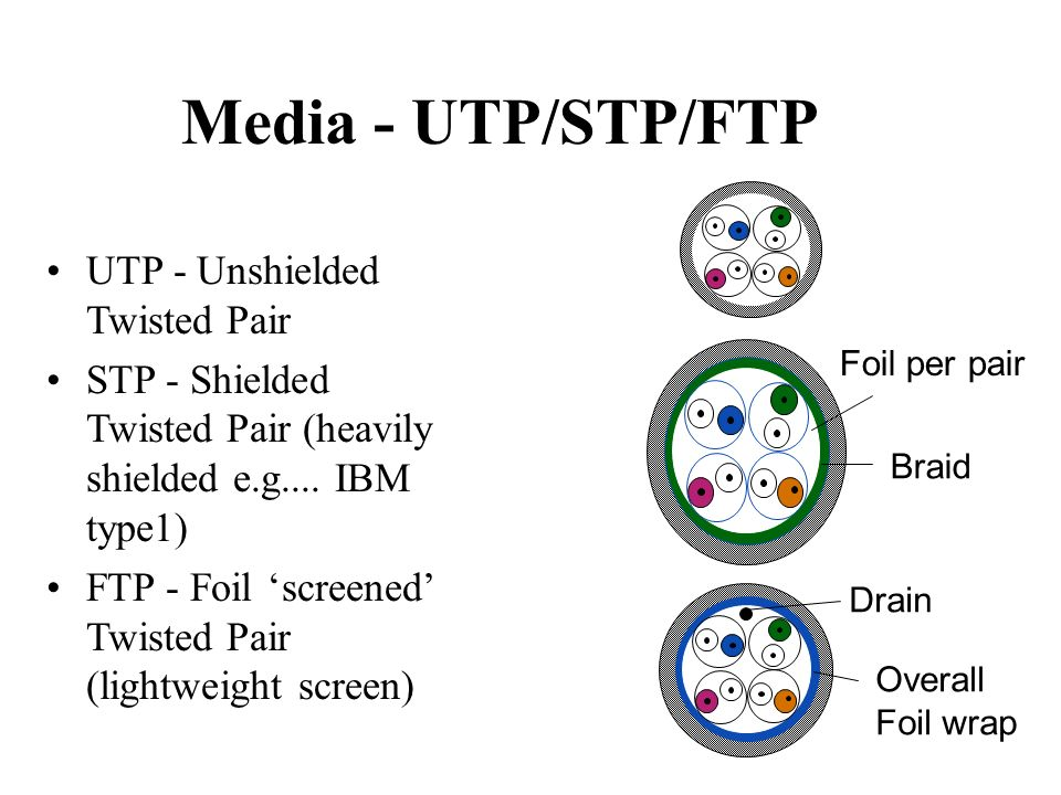 Media - UTP/STP/FTP UTP - Unshielded Twisted Pair