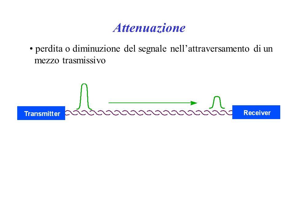 Attenuazione perdita o diminuzione del segnale nell'attraversamento di un mezzo trasmissivo