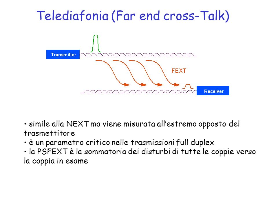 Telediafonia (Far end cross-Talk)