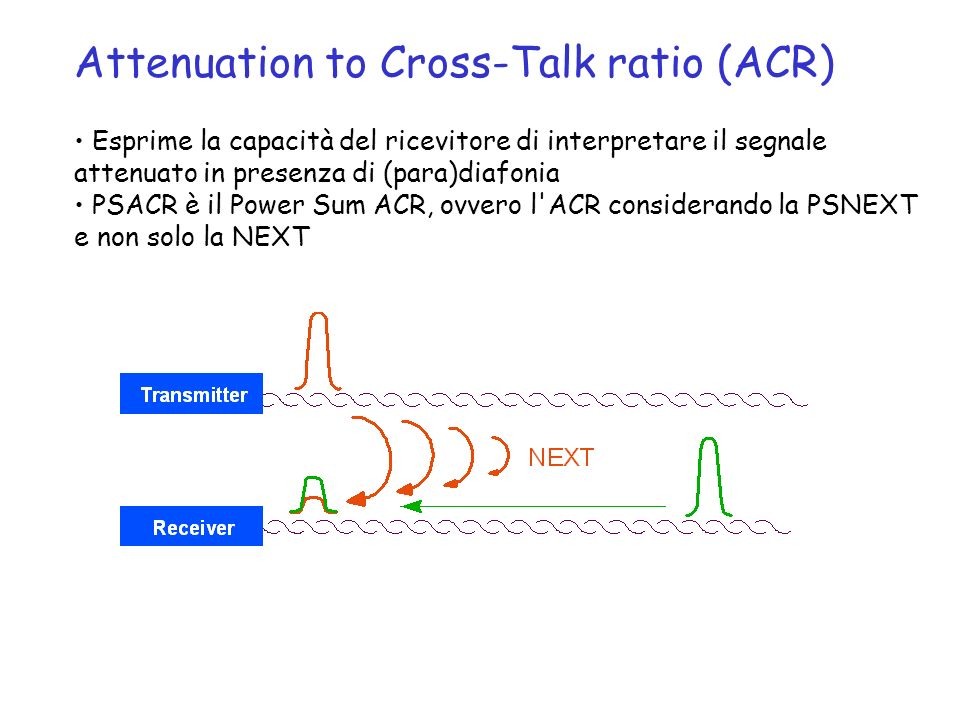 Attenuation to Cross-Talk ratio (ACR)