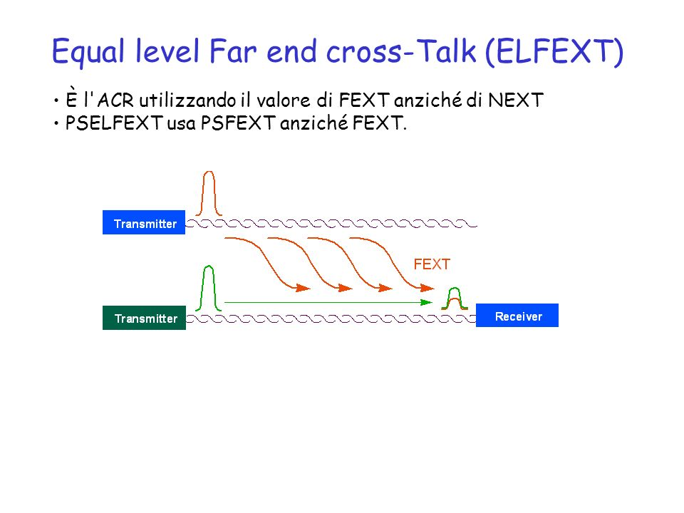 Equal level Far end cross-Talk (ELFEXT)