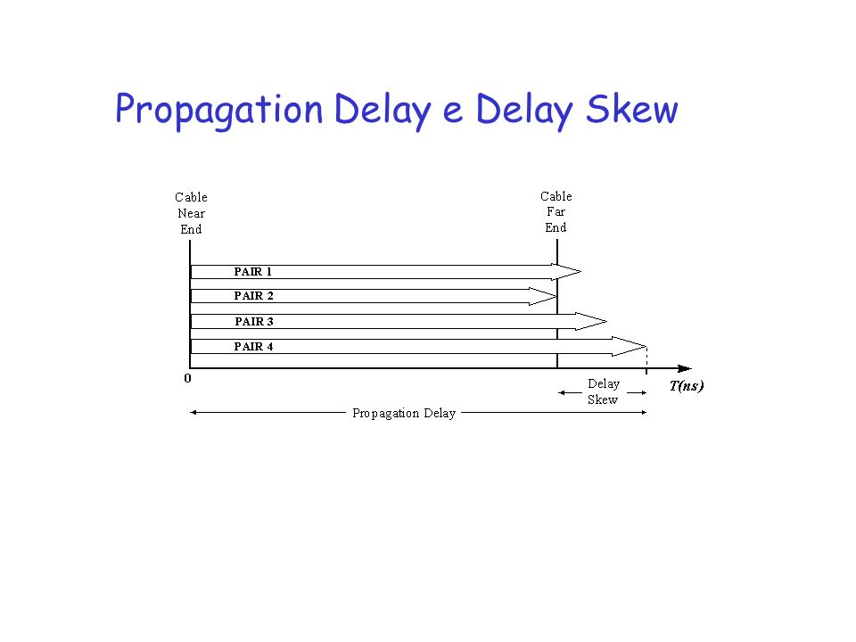 Propagation Delay e Delay Skew