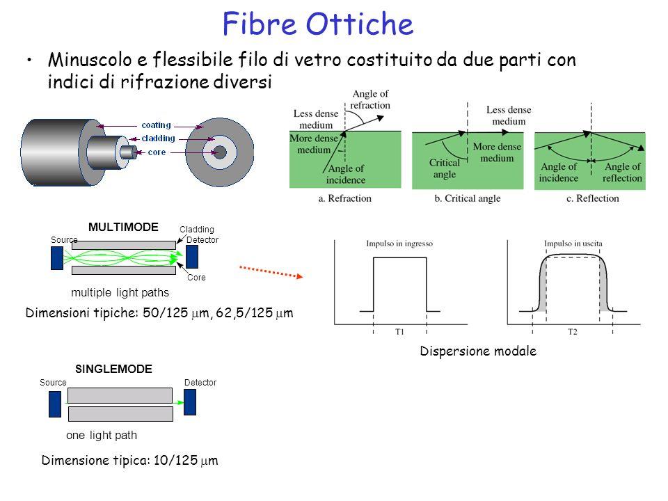Fibre Ottiche Minuscolo e flessibile filo di vetro costituito da due parti con indici di rifrazione diversi.