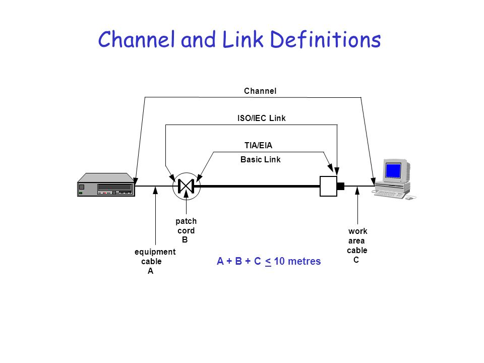 Channel and Link Definitions