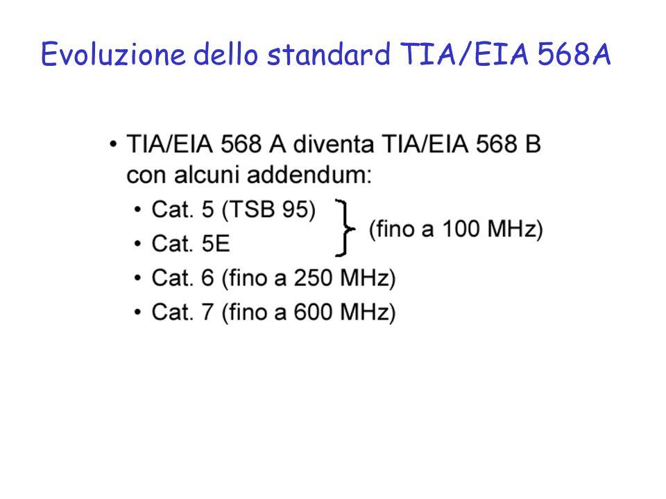 Evoluzione dello standard TIA/EIA 568A