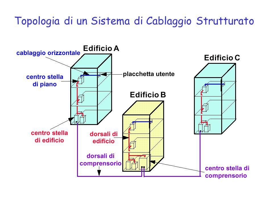 Topologia di un Sistema di Cablaggio Strutturato