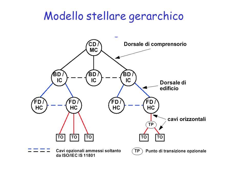 Modello stellare gerarchico