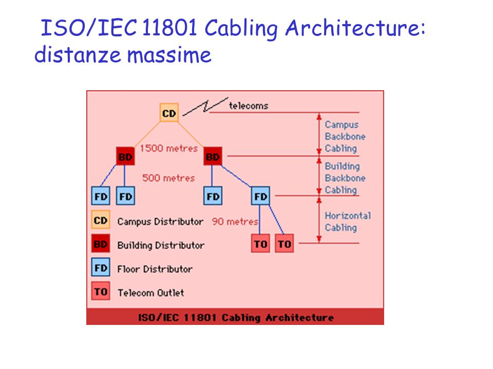 ISO/IEC 11801 Cabling Architecture: