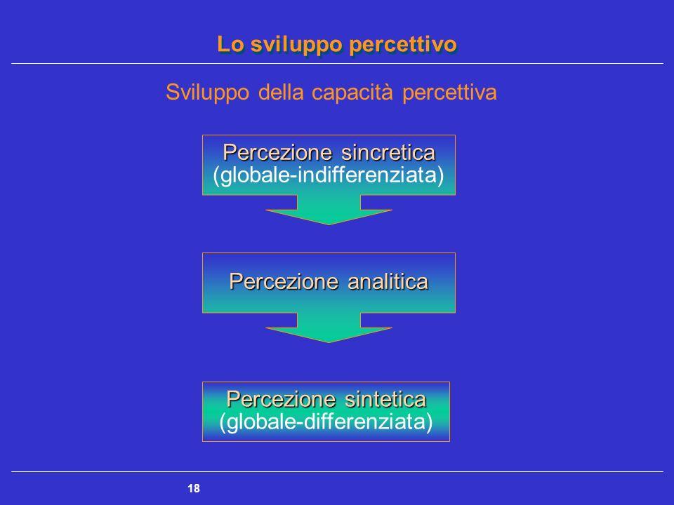 Sviluppo della capacità percettiva