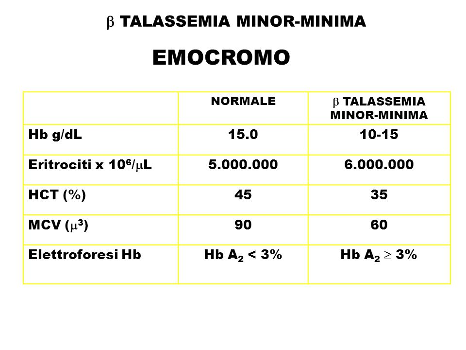 EMOCROMO  TALASSEMIA MINOR-MINIMA Hb g/dL 15.0 10-15