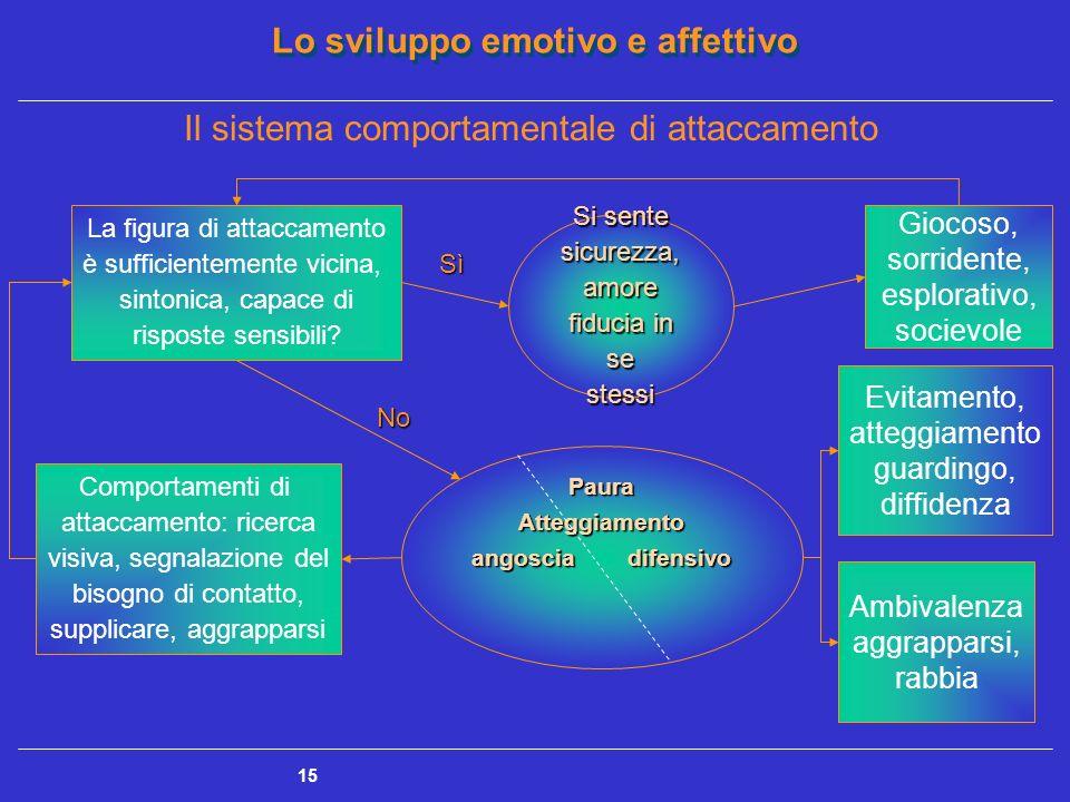 Il sistema comportamentale di attaccamento