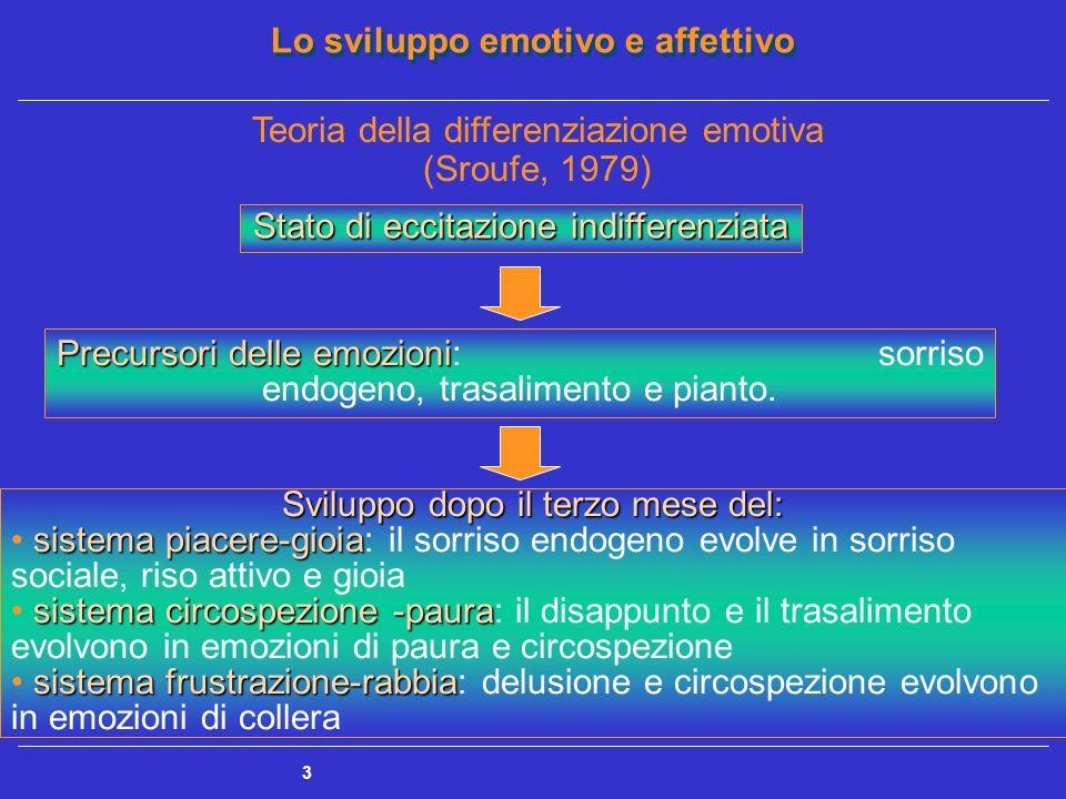 Teoria della differenziazione emotiva (Sroufe, 1979)