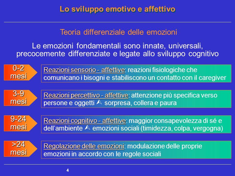 Teoria differenziale delle emozioni