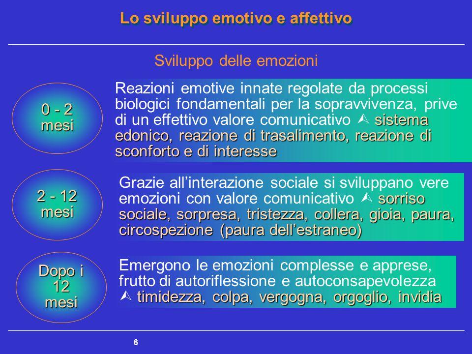 Sviluppo delle emozioni