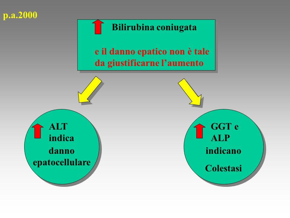 p.a.2000 Bilirubina coniugata. e il danno epatico non è tale da giustificarne l'aumento. ALT indica.