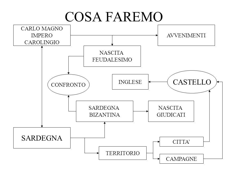 COSA FAREMO CASTELLO SARDEGNA CARLO MAGNO IMPERO CAROLINGIO