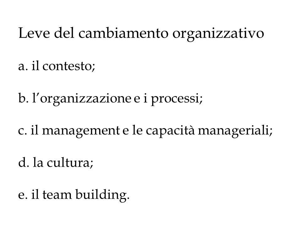 Leve del cambiamento organizzativo a. il contesto; b