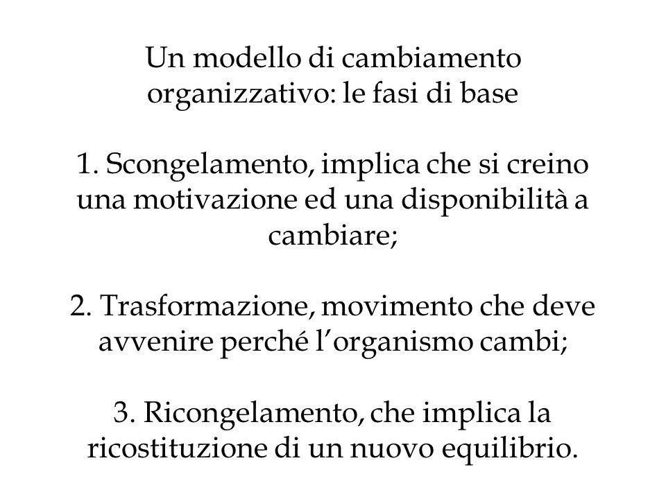 Un modello di cambiamento organizzativo: le fasi di base 1