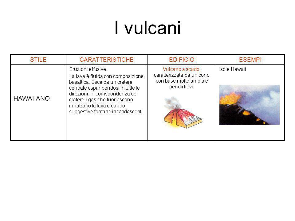 I vulcani HAWAIIANO STILE CARATTERISTICHE EDIFICIO ESEMPI