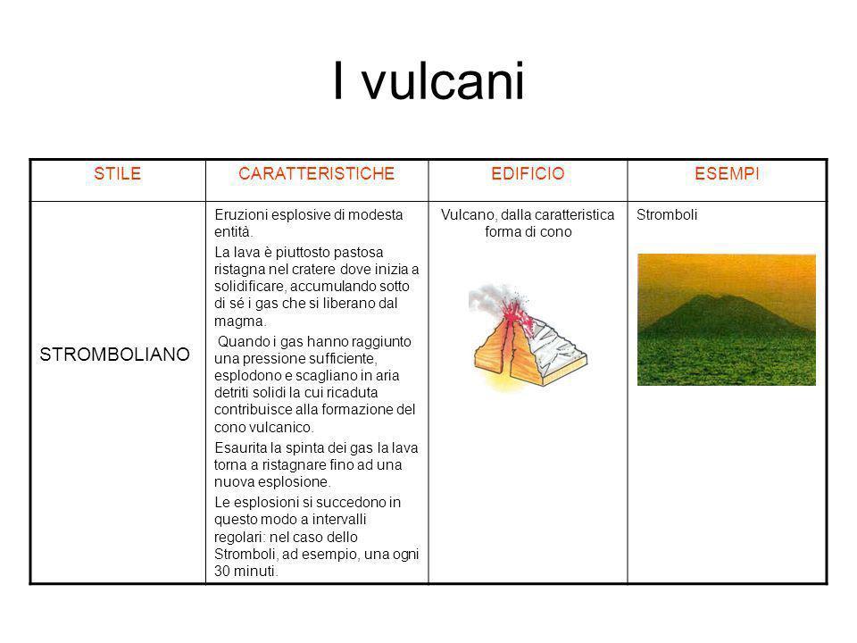 Vulcano, dalla caratteristica forma di cono