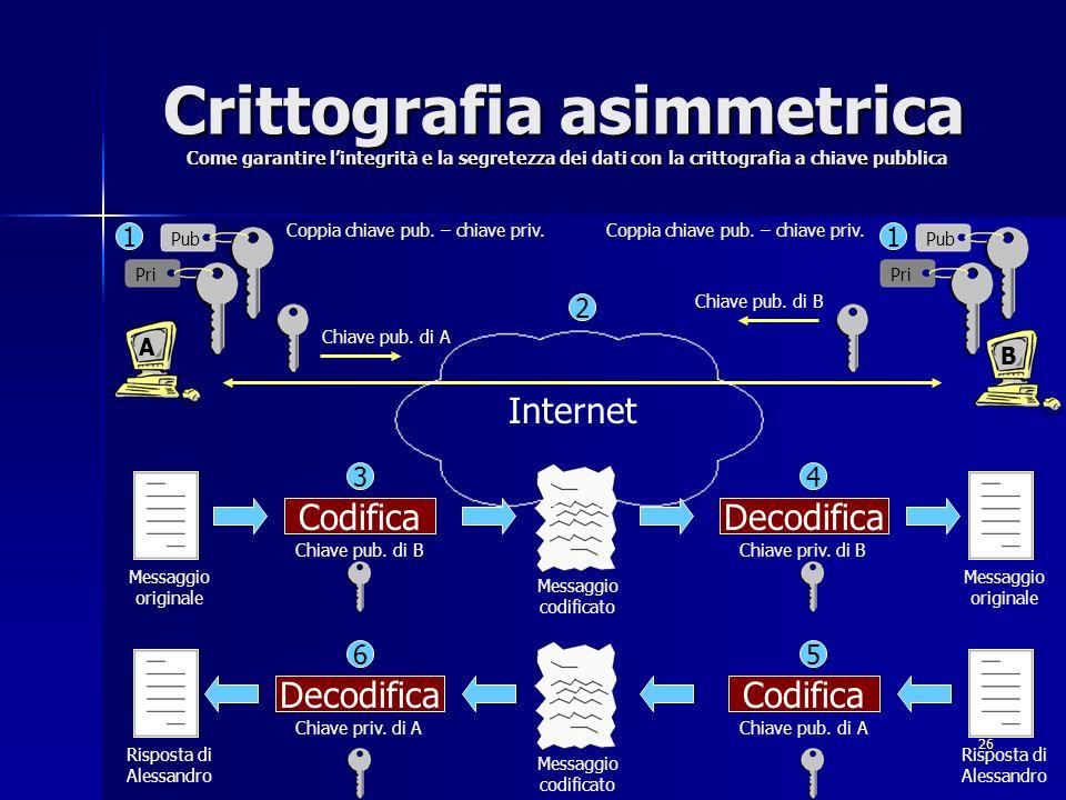 Crittografia asimmetrica Come garantire l'integrità e la segretezza dei dati con la crittografia a chiave pubblica