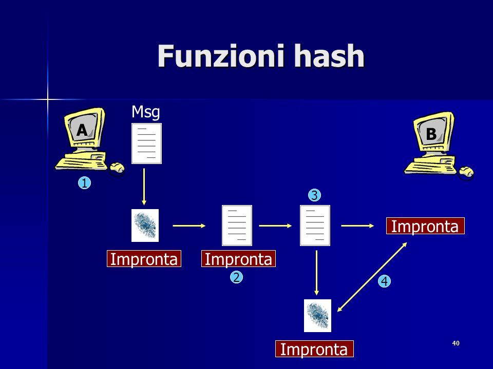 Funzioni hash Msg A B 1 3 Impronta Impronta Impronta 2 4 Impronta