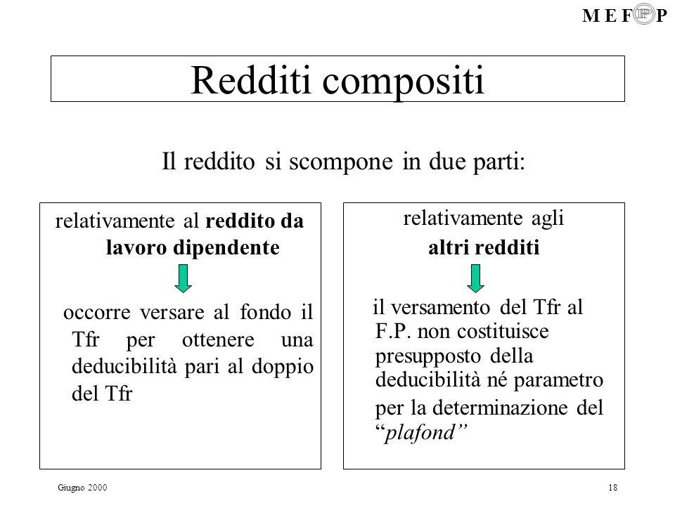 Redditi compositi Il reddito si scompone in due parti: