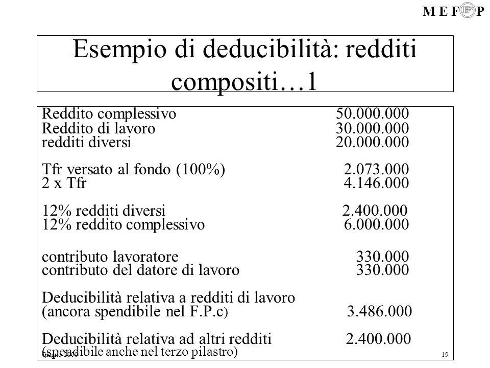 Esempio di deducibilità: redditi compositi…1