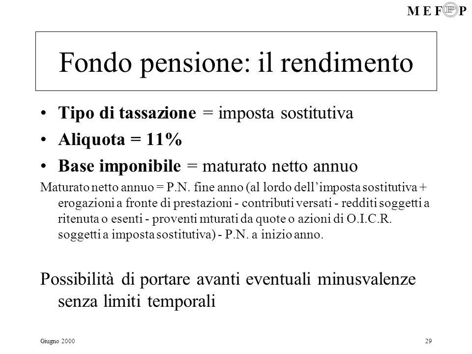 Fondo pensione: il rendimento