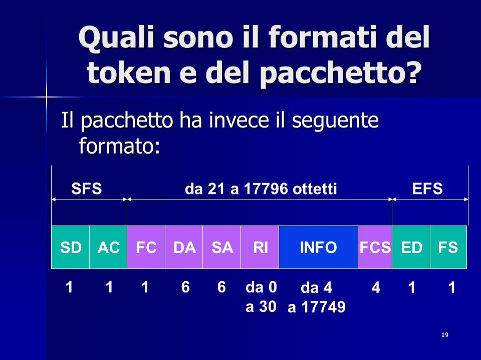 Quali sono il formati del token e del pacchetto
