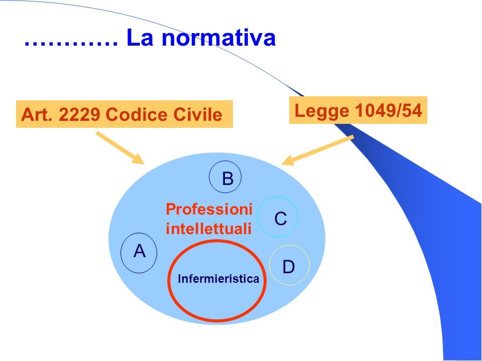 ………… La normativa Legge 1049/54 Art. 2229 Codice Civile B C A D