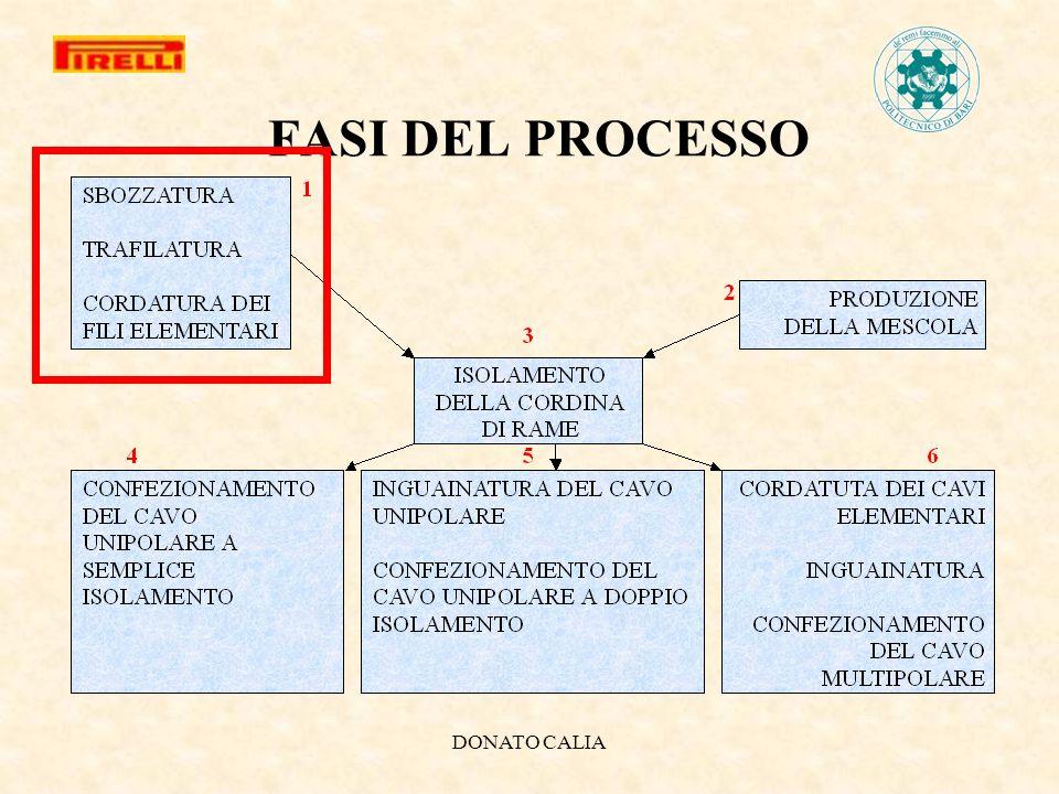MIGLIORAMENTO DEL PROCESSO DI PRODUZIONE PIRELLI CAVI E SISTEMI
