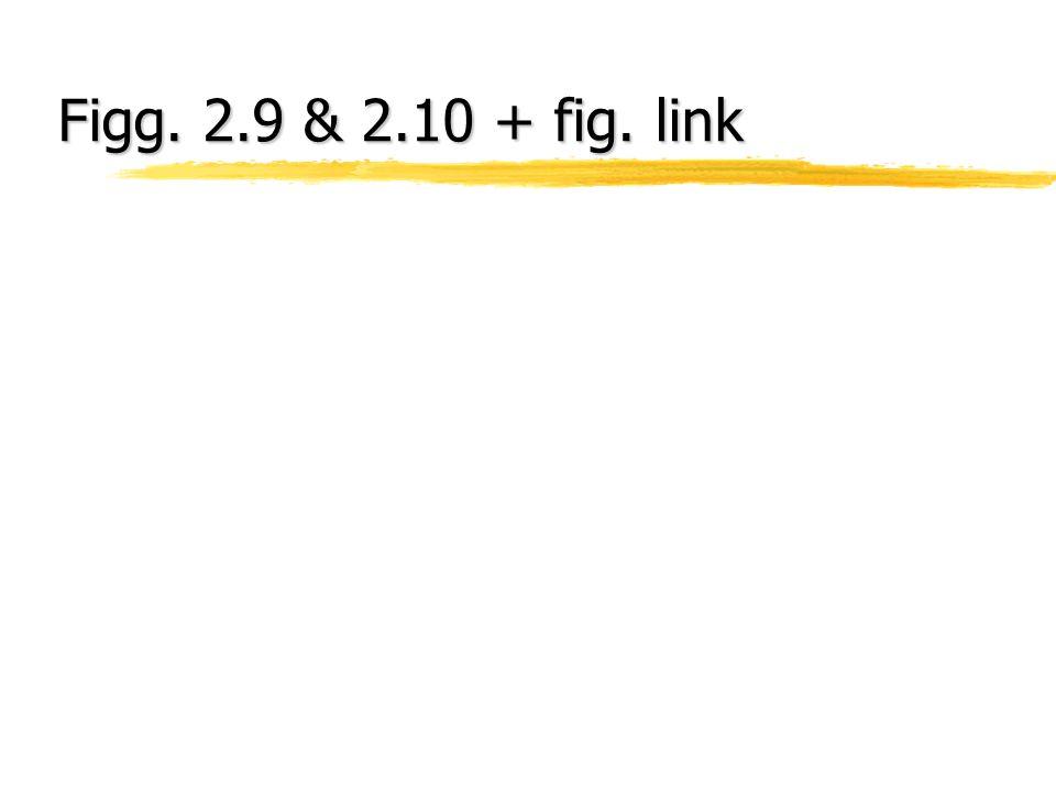 Figg. 2.9 & 2.10 + fig. link