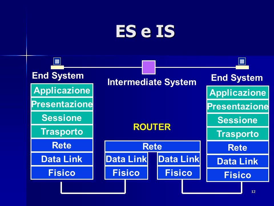 ES e IS End System End System Intermediate System Applicazione
