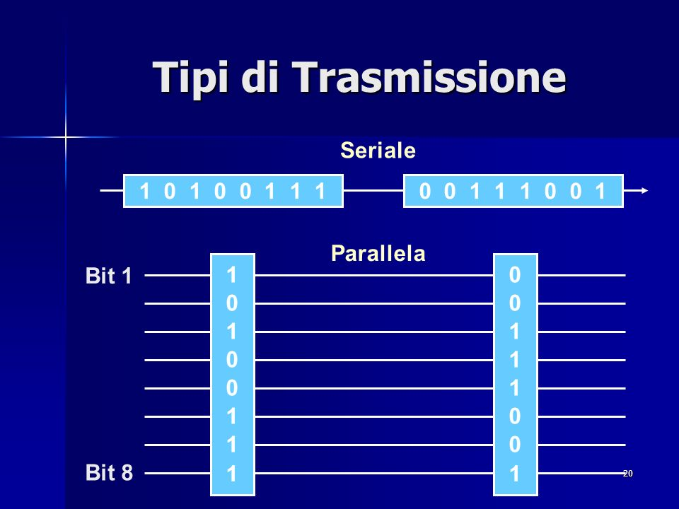 Tipi di Trasmissione Seriale 1 0 1 0 0 1 1 1 0 0 1 1 1 0 0 1 Parallela