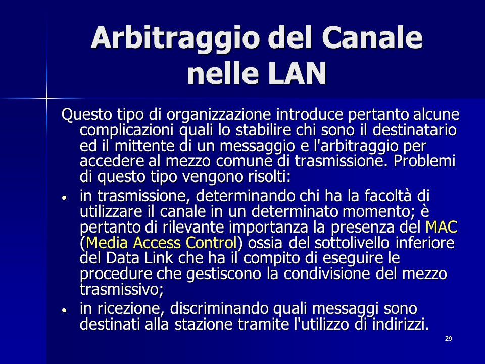 Arbitraggio del Canale nelle LAN