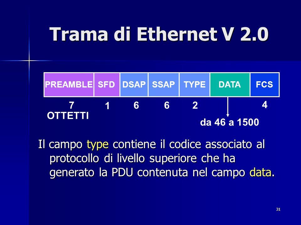 Trama di Ethernet V 2.0 PREAMBLE. SFD. DSAP. SSAP. TYPE. DATA. FCS. 7. 1. 6. 6. 2. 4. OTTETTI.