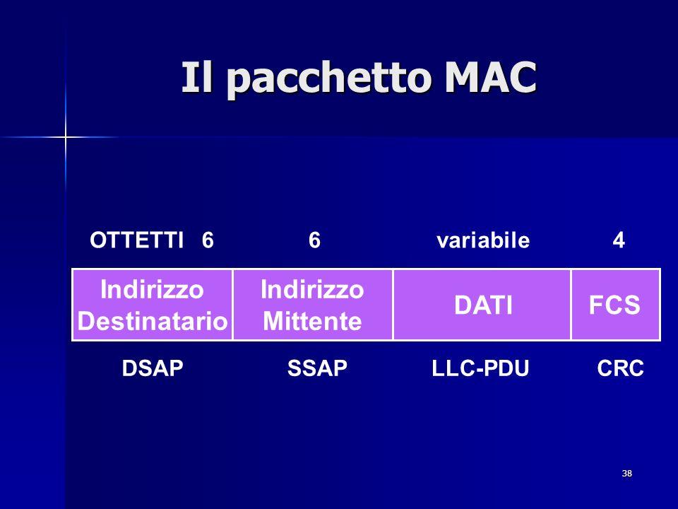 Il pacchetto MAC Indirizzo Destinatario Indirizzo Mittente DATI FCS