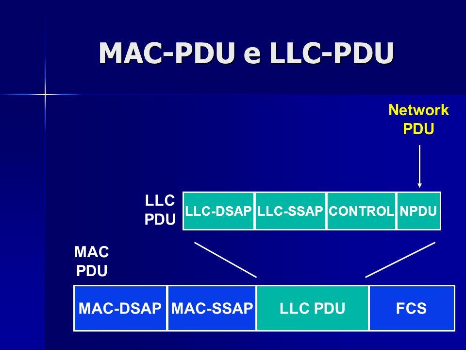 MAC-PDU e LLC-PDU Network PDU LLC PDU MAC PDU MAC-DSAP MAC-SSAP