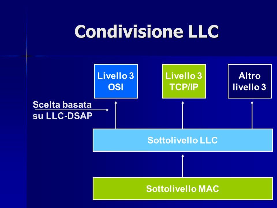 Condivisione LLC Livello 3 OSI Livello 3 TCP/IP Altro livello 3