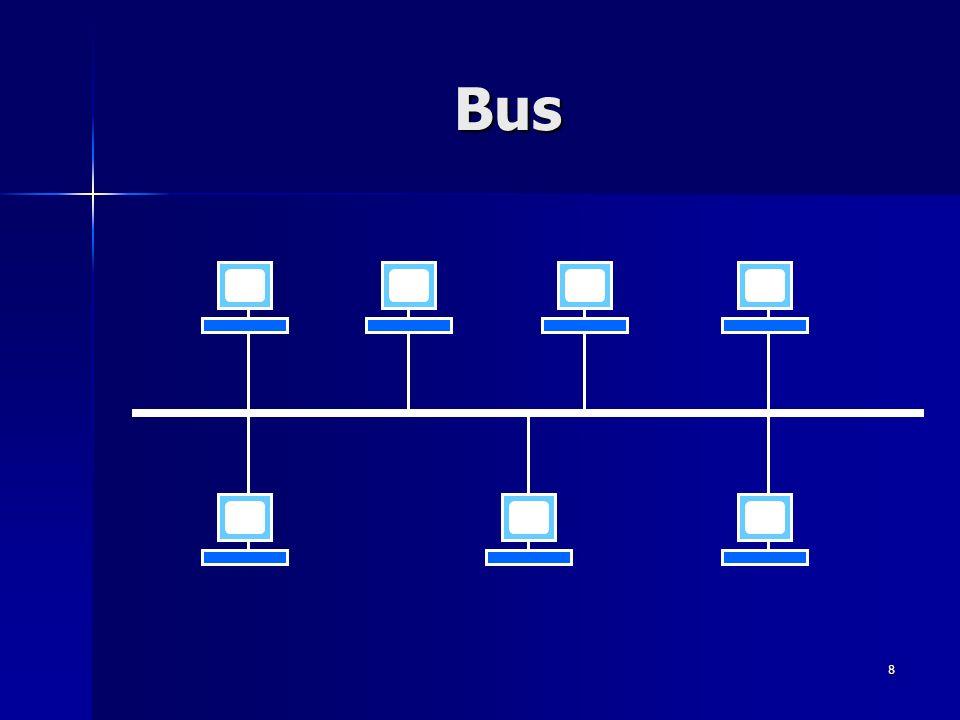 Reti di Calcolatori Bus Sergio PORCU