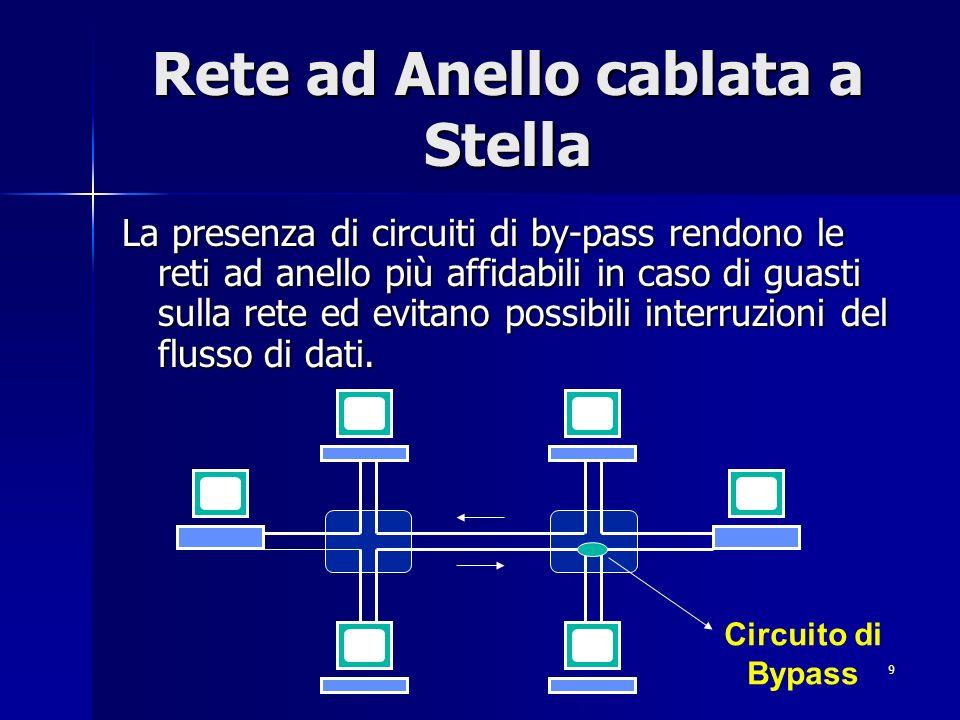 Rete ad Anello cablata a Stella