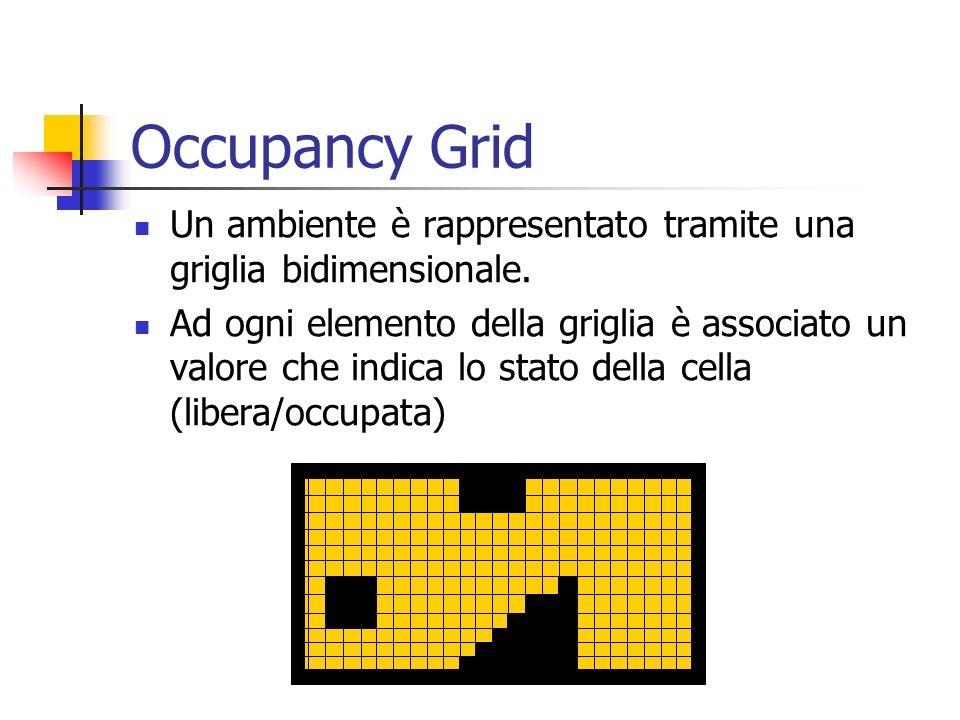 Occupancy Grid Un ambiente è rappresentato tramite una griglia bidimensionale.