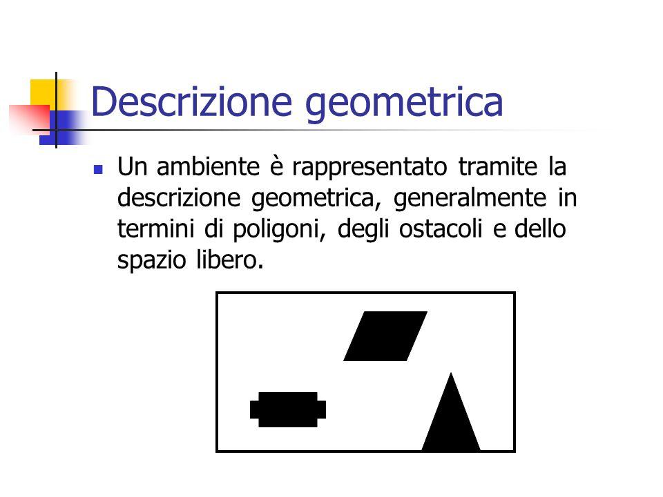 Descrizione geometrica